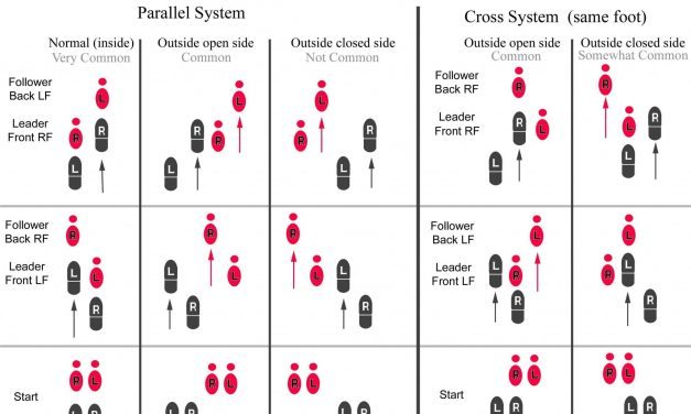 Basics of Argentine Tango: parallel and cross systems (or walk)