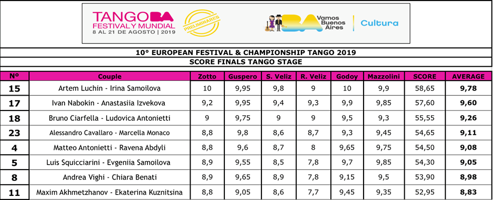 TAngó-Európa-BAjnokság-színpadi-tangó-döntő-eredmény-2019