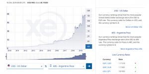 dollár-peso-árfolyam-argentina-2019.12.16